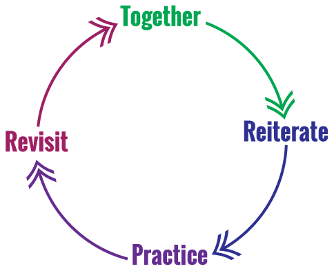 together-practice-reiterate-revise
