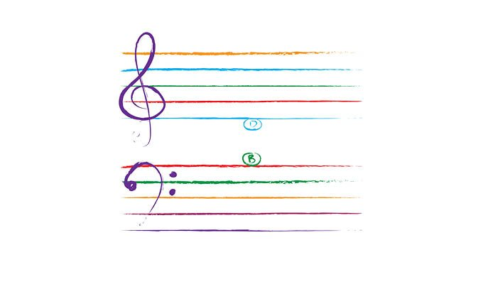 making piano lessons fun by drawing a colourful grand staff 1