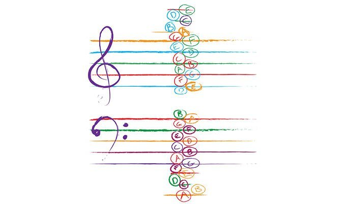 making piano lessons fun by drawing a colourful grand staff 2